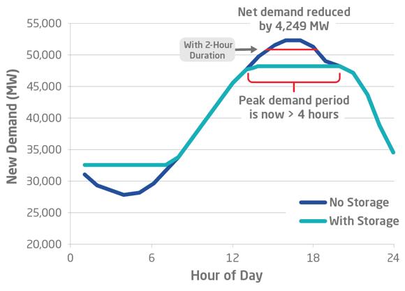 peak electricity demand 2 hour duration