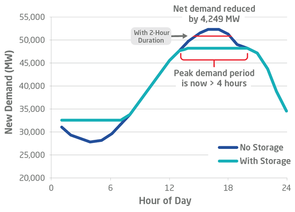 peak electricity demand 2 hour duration