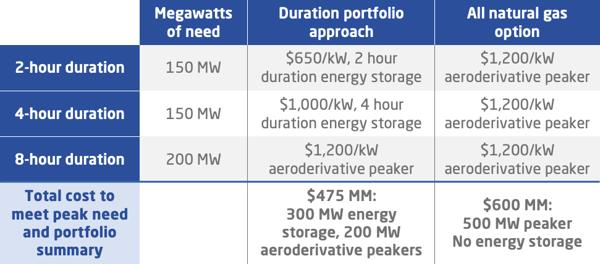 peak electricity demand porfolio