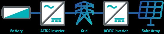 AC coupled standalone energy storage