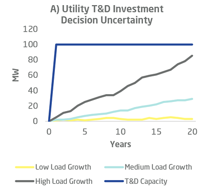 T&D investment deferral energy storage chart a