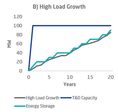 T&D investment deferral energy storage chart b