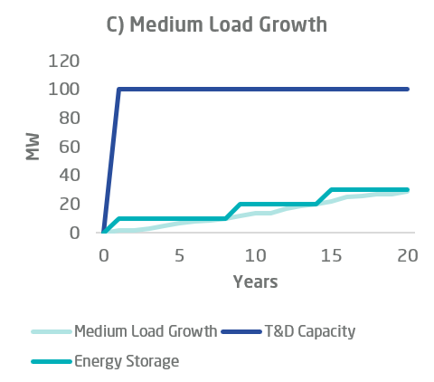 T&D investment deferral energy storage chart c