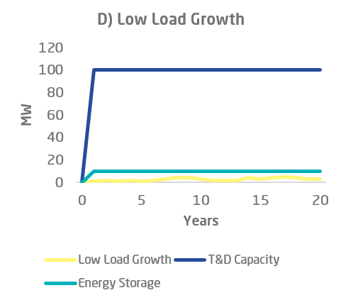 T&D investment deferral energy storage chart d