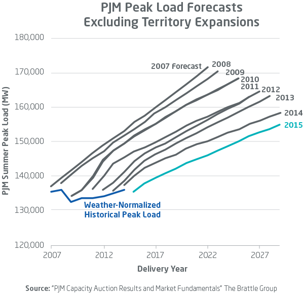 APS-Blog-Line-Graph_Peak-Load-Forecasts