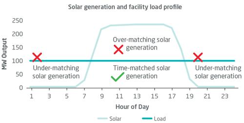 Corporate Renewable Energy Chart