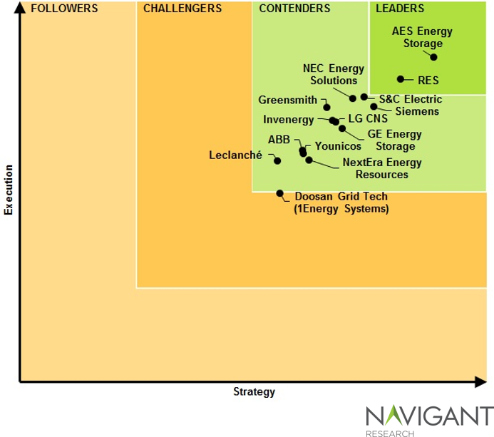 Navigant Leaderboard energy storage