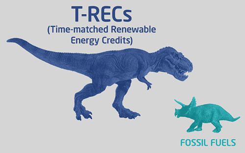 Corporate Renewable Energy T-RECs
