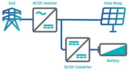 DC-Coupled energy storage Fluence