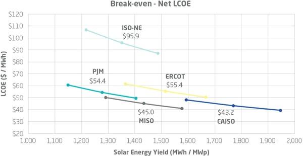 Figure A. Break-even Net LCOE