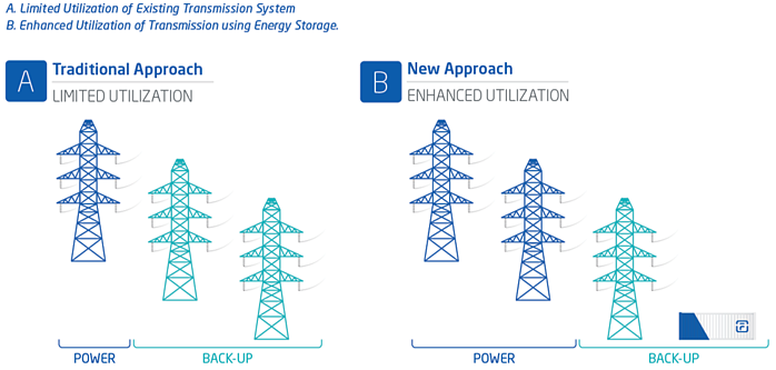 Energy Storage as Transmission