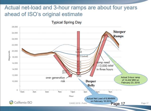 ISP chart 4