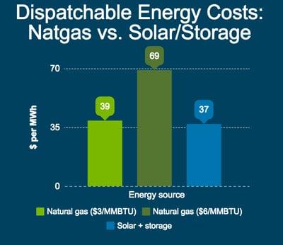 solar-storage-chart
