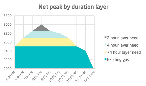 peak electricity demand by duration layer