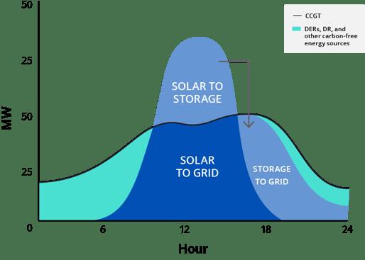 Solar+Storage Curve