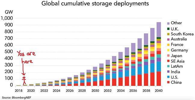 energy storage mythbusters chart 1