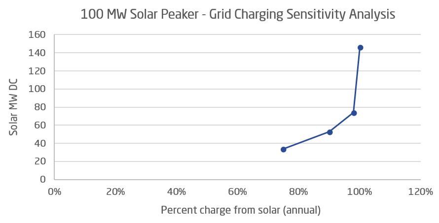grid charging sensitivity analysis