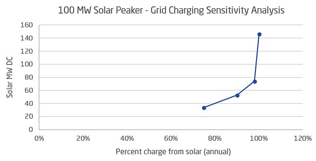 grid charging sensitivity analysis