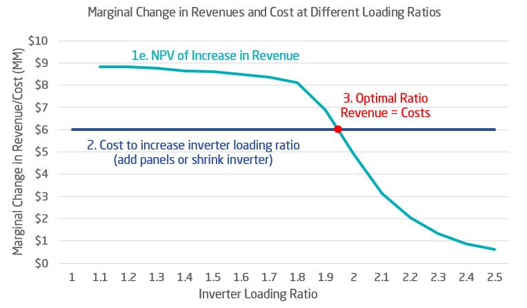 inverter loading ratio chart-1