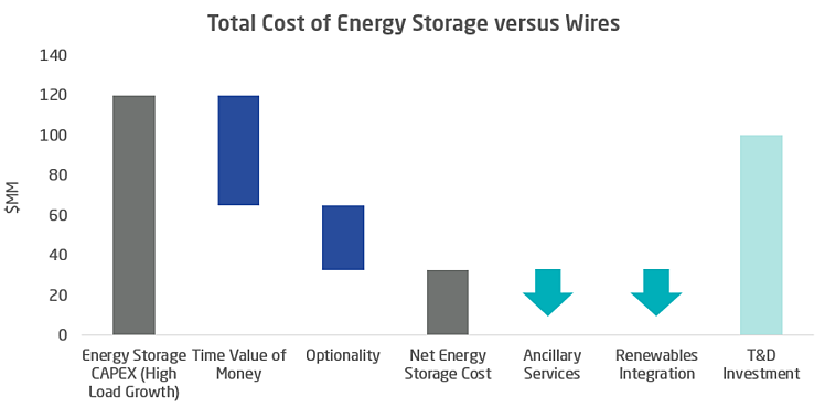 total cost of energy storage versus wires