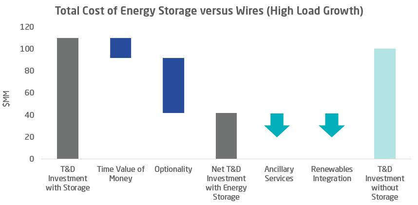 T&D energy storage